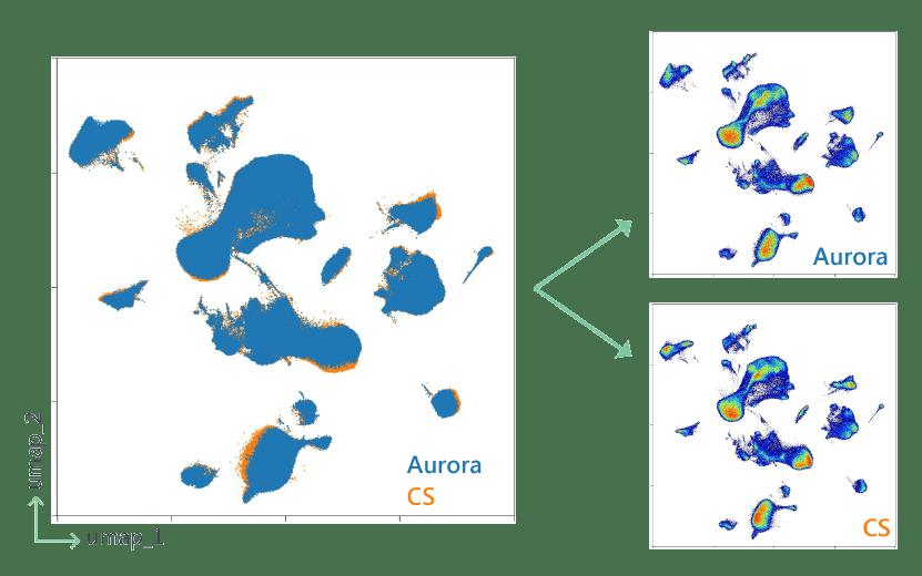 Cytek® Aurora CS