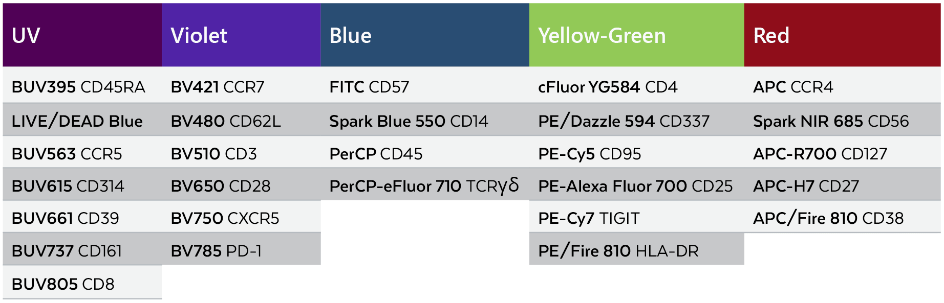 In-Depth Purity Sorting table